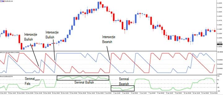 Indicatori Forex MT4 | Indicatori de Forex Descărcați | Strategii Forex
