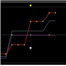 folosind indicatori la tranzacționarea opțiunilor binare