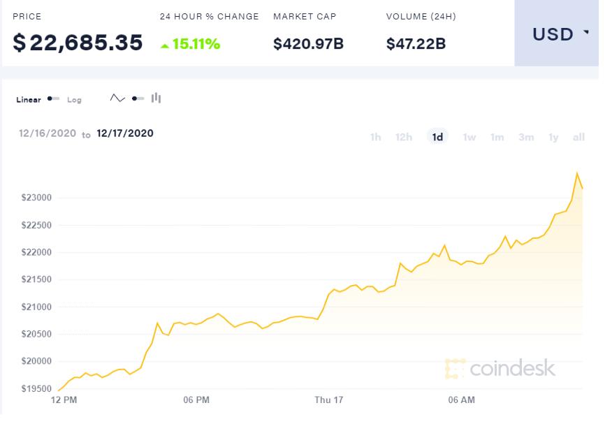 Bitcoin - în 24 ore și urcă la un nou maxim record GRAFIC | productis.ro