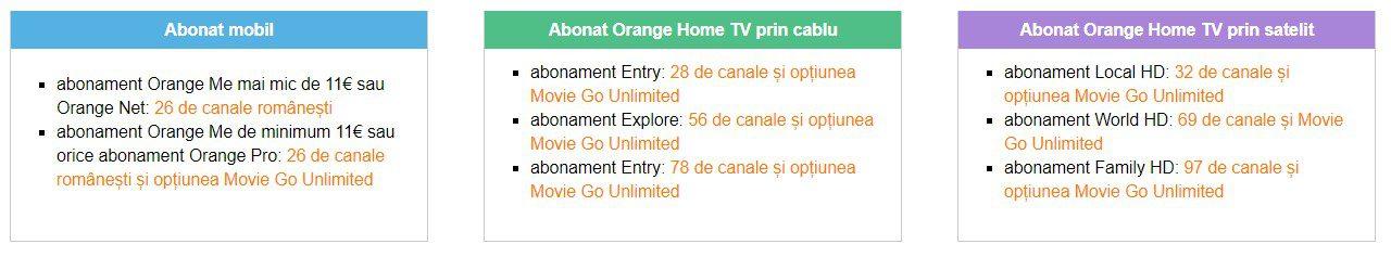 Orange, anunț pentru milioane de clienți. Două luni gratis pentru români - IMPACT