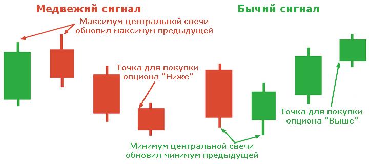 Semnalele de linie pe indicatori indicilor | Opțiuni binare și Forex