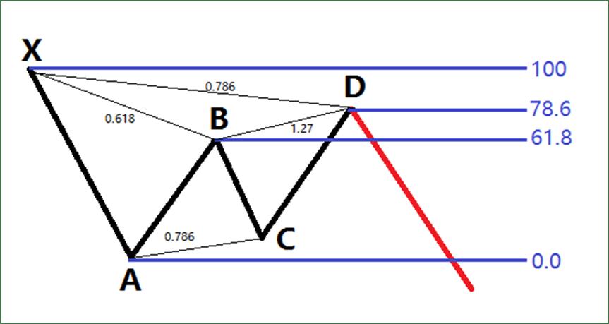 Strategii forex / cfd / opțiuni binare