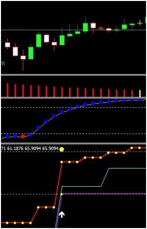 Strategie de tranzacționare de indicator Stochastic Oscillator (Stochastic Oscillator)