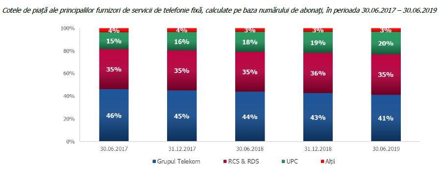 Ancom - Crestere importanta a traficului de internet in prima jumatate a anului, de peste 30%