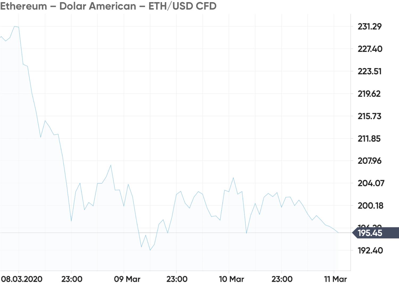 Bitcoin a depășit pentru prima dată valoarea de de dolari