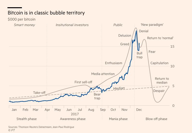 predicția prețurilor btc bitcoin în dolar kurs