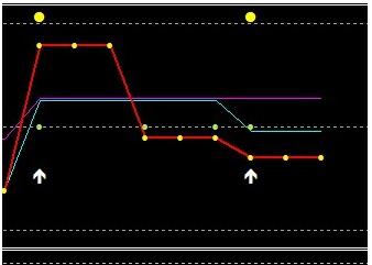 Opțiuni de tranzacționare. Analiza pieței. punctul de intrare în poziția