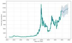 cum să faci bitcoin în săptămâna 2020 Te voi învăța cum să faci bani buni