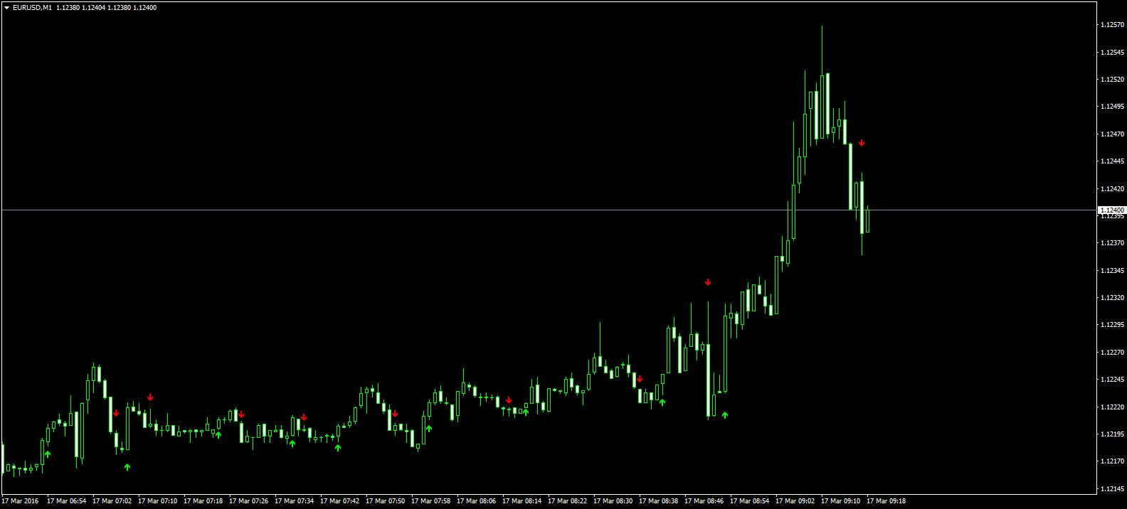 indicele dolarului pentru opțiuni binare