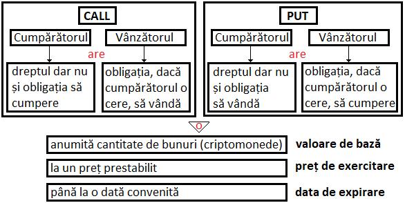 opțiuni binare piramide