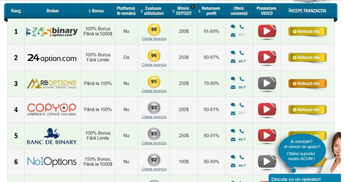 Lista celor mai buni optiuni binare   Revizuiți brokerii de opțiuni binare - ISO