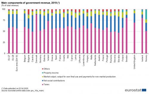 principalele tipuri de venituri online plăți de opțiuni binare