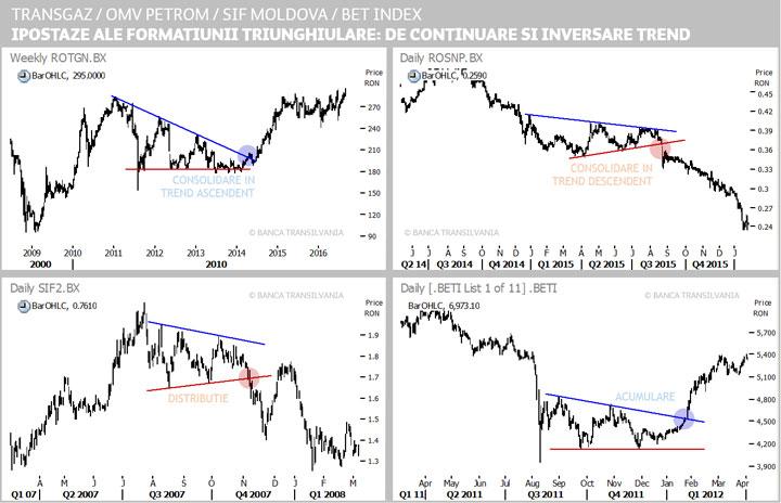 valuri în linii de trend
