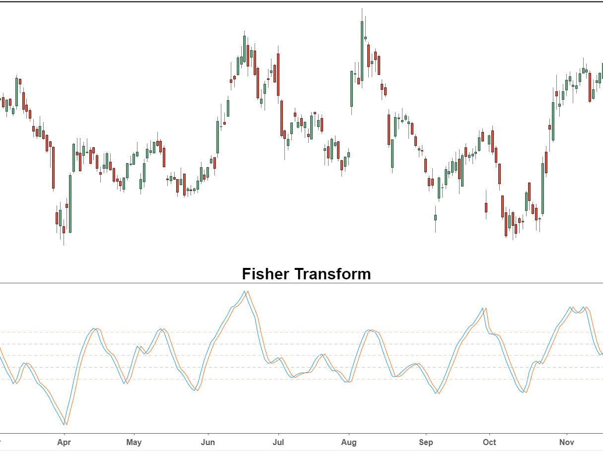 Fisher Transformarea - indicator pentru MetaTrader 5 | productis.ro