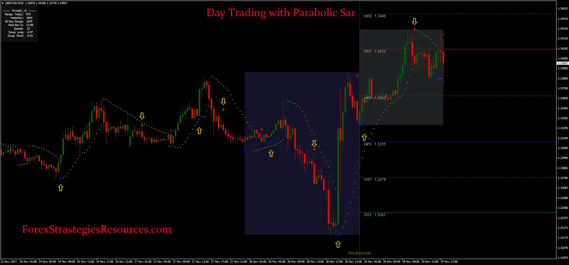 indicator parabolc sar pentru opțiuni binare Sobchak a făcut bani