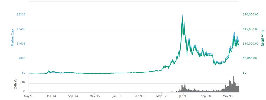 grafic bitcoin strategie de rating pentru opțiuni binare