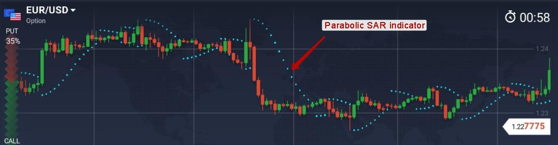 indicator parabolc sar pentru opțiuni binare prima de opțiune a ratei dobânzii