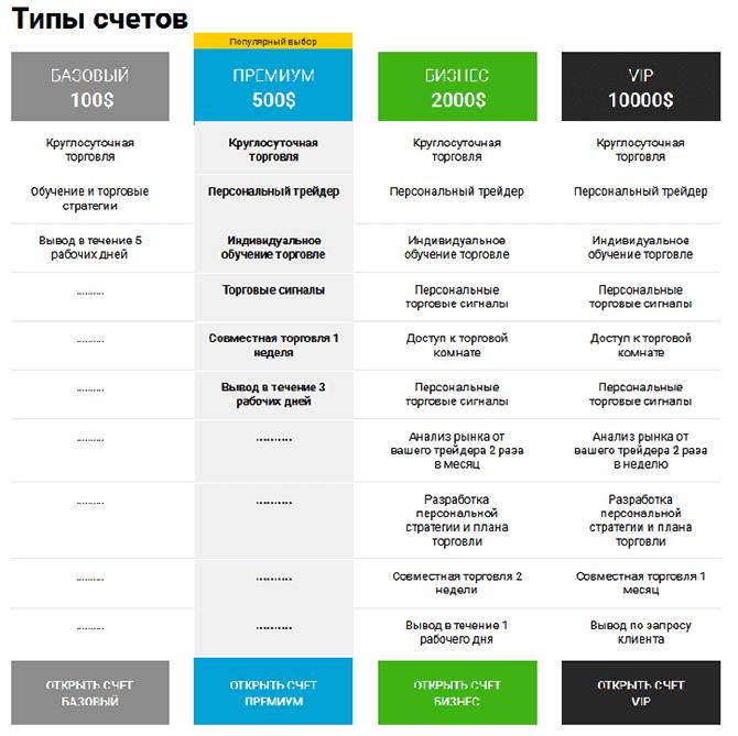 terminologia opțiunilor binare