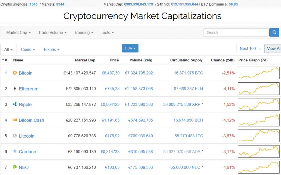 câștigați 1000 pe zi pe bitcoin