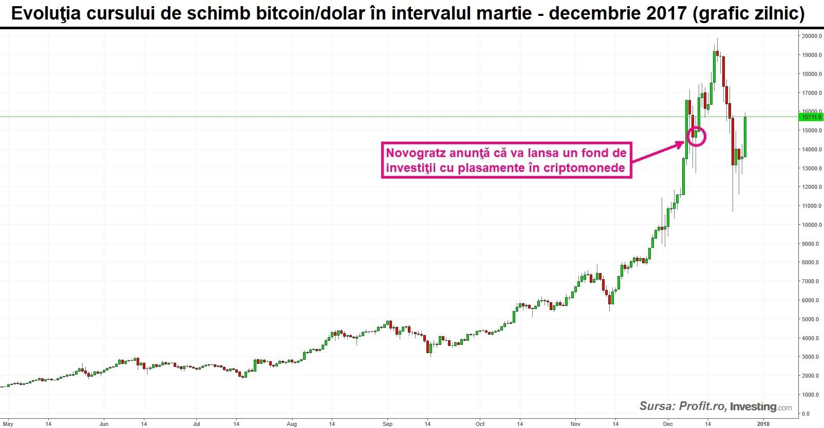 graficul cursului bitcoin în dolari