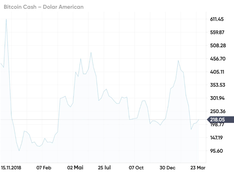 Cum să începeți să investiți în criptomonede O scurtă istorie a monedei