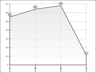 valoarea admisibilă a coeficientului de independență financiară strategie pe opt indicatori