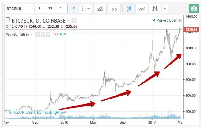 Luna Coin - Bitcoin (LUNA/BTC) Convertor Valutar, Ratele de schimb valutar | CoinYEP