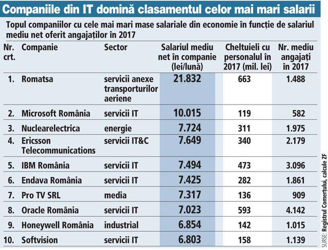 Cei mai bine plătiți oameni din România. Primesc de la stat zeci de mii de euro lunar