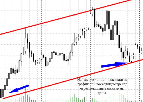 Linia de trend: definiție și plotare - Comercial -