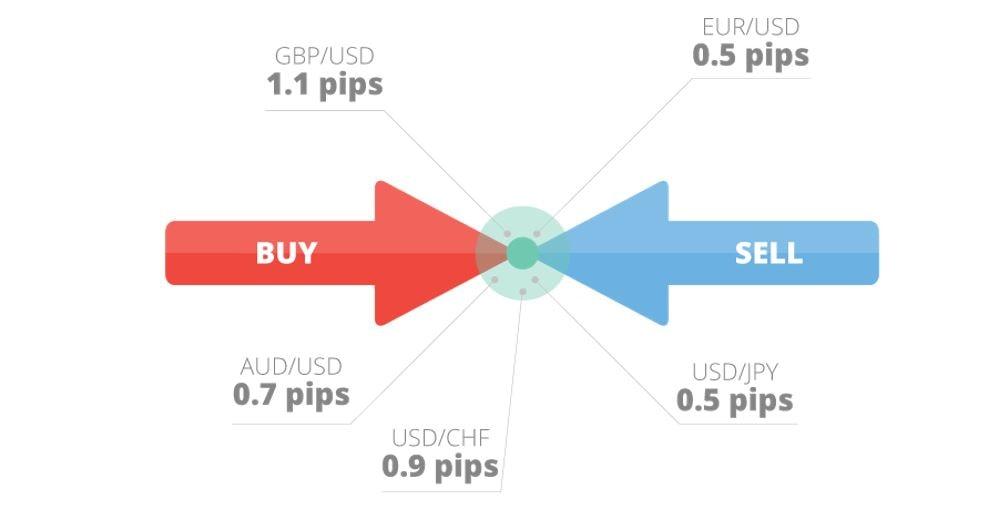 ce platforme de tranzacționare există este bitcoin real
