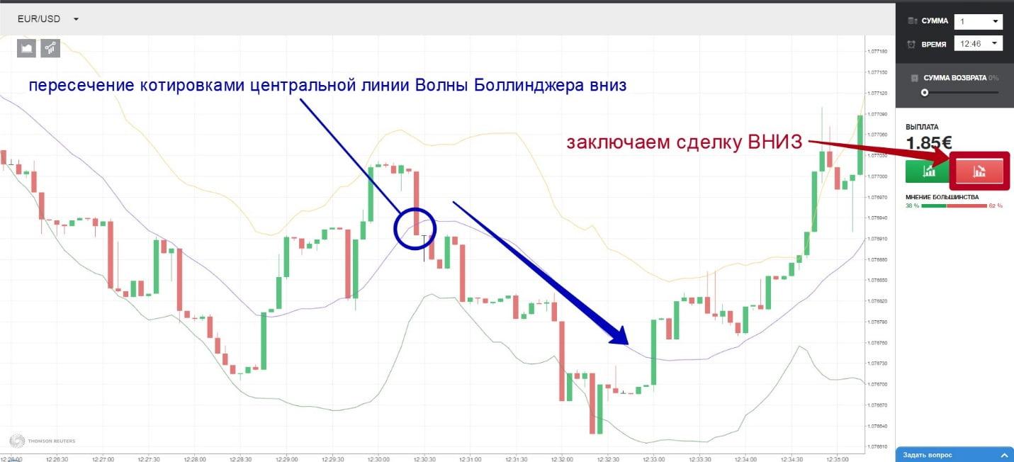indicatori de opțiuni binare 5 minute)