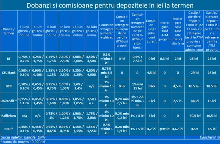 Depozite la termen persoane fizice - Lei, dolari, euro - Banca Transilvania