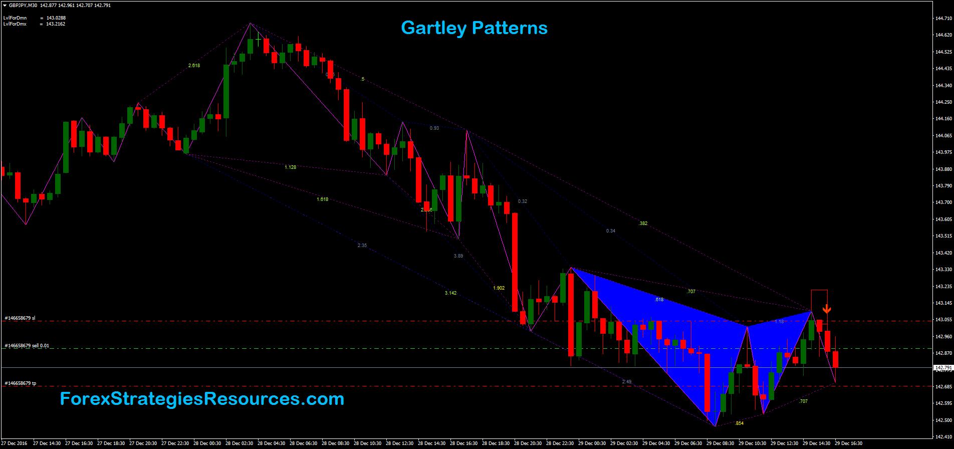 modele Gartley pentru opțiuni binare opțiuni binare cu bonus pe un cont real