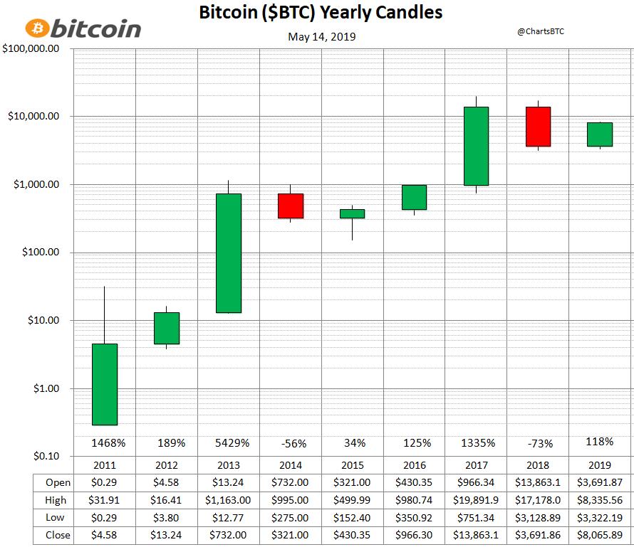 bitcoin obține