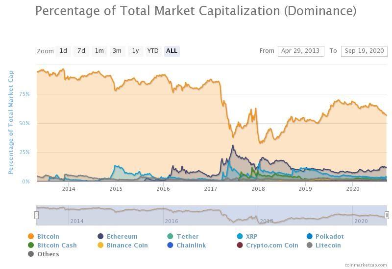 de ce a crescut bitcoin
