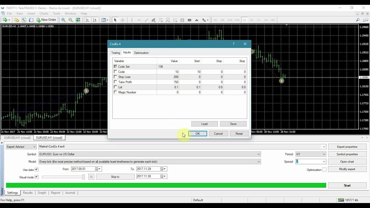 Tehnici de tranzacționare pe piețe FOREX