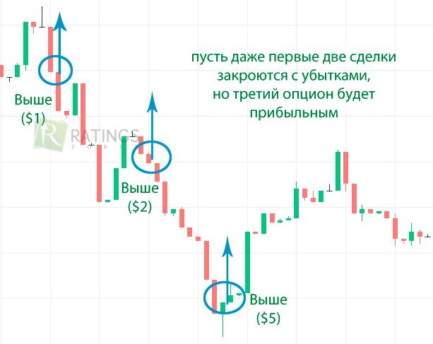 semnale de tranzacționare pentru opțiunea turbo 2 parte