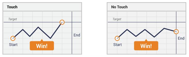 opțiunile binare principiul de funcționare one touch