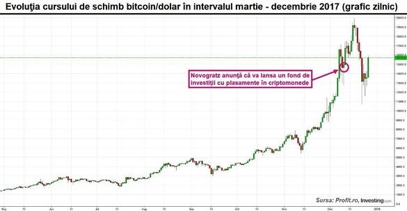 Modelul istoric de pe graficul cursului bitcoin anunță din nou creșterea!?
