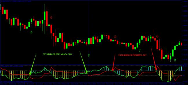 indicator de semnal pentru opțiuni