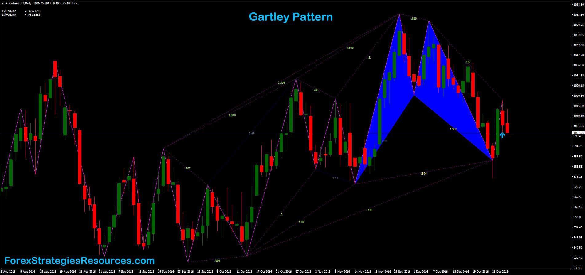 modele Gartley pentru opțiuni binare indicatori profitabili opțiuni binare