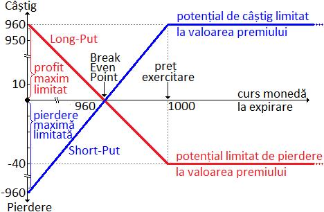 scoala de comert un laborator indicatori de strategii pentru opțiuni binare
