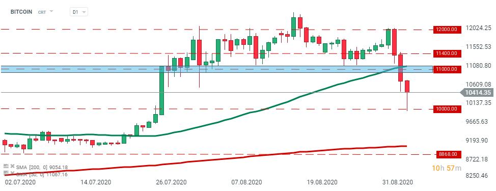 Predicția prețului Bitcoin: BTC / USD este încă în vogă, atât timp cât rămâne peste 6k USD