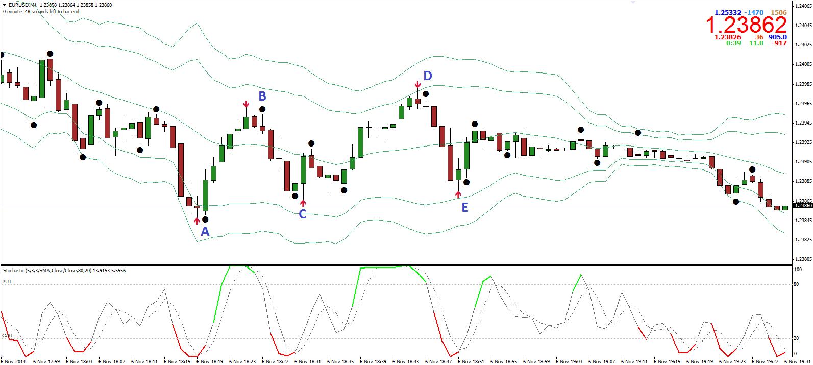 strategie de opțiune non- indicator strategii de opțiuni binare d1
