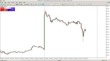 Tranzacții Bursiere - Cum Începi Și Cum Supraviețuiești