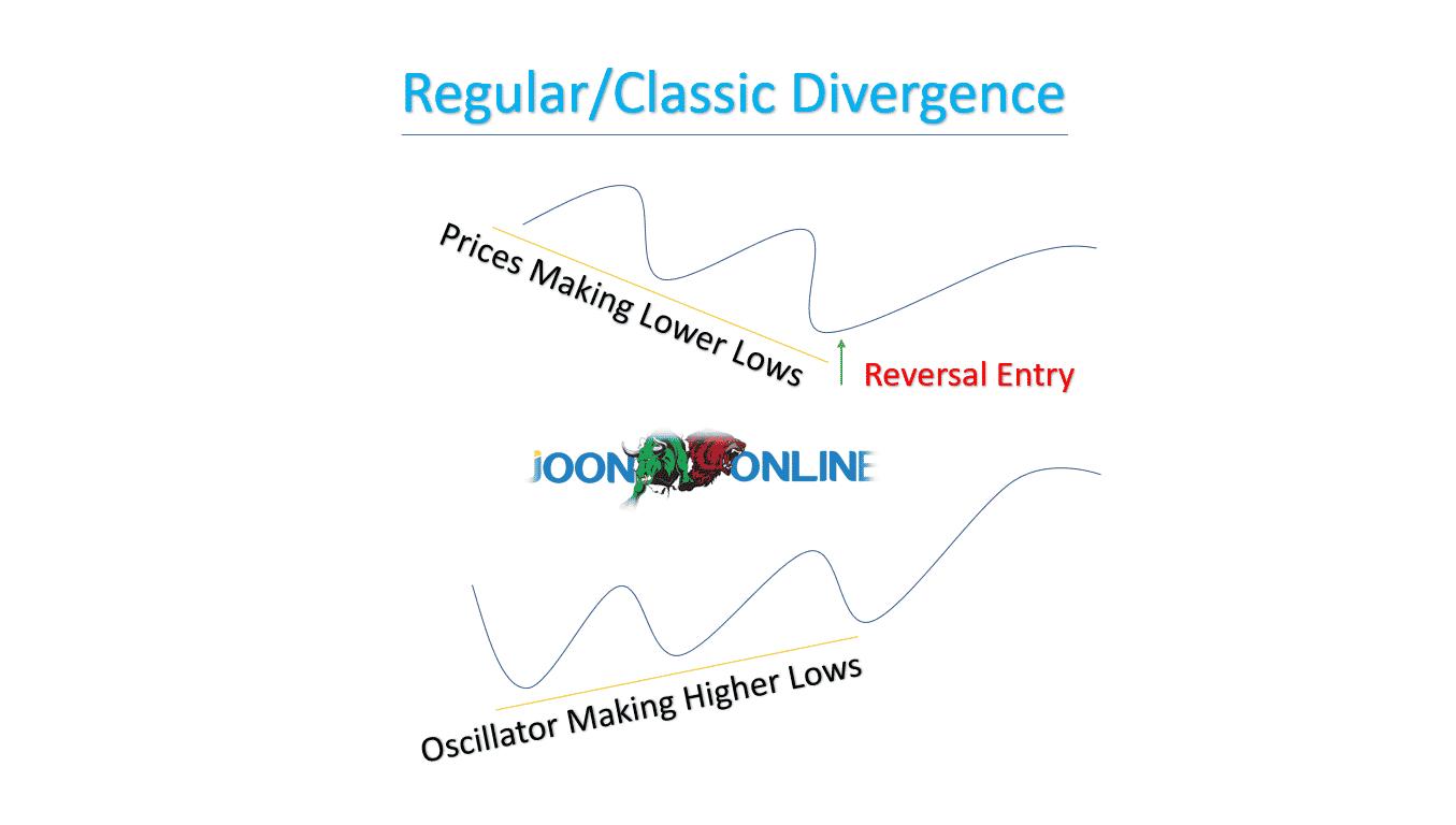 opțiuni binare vici