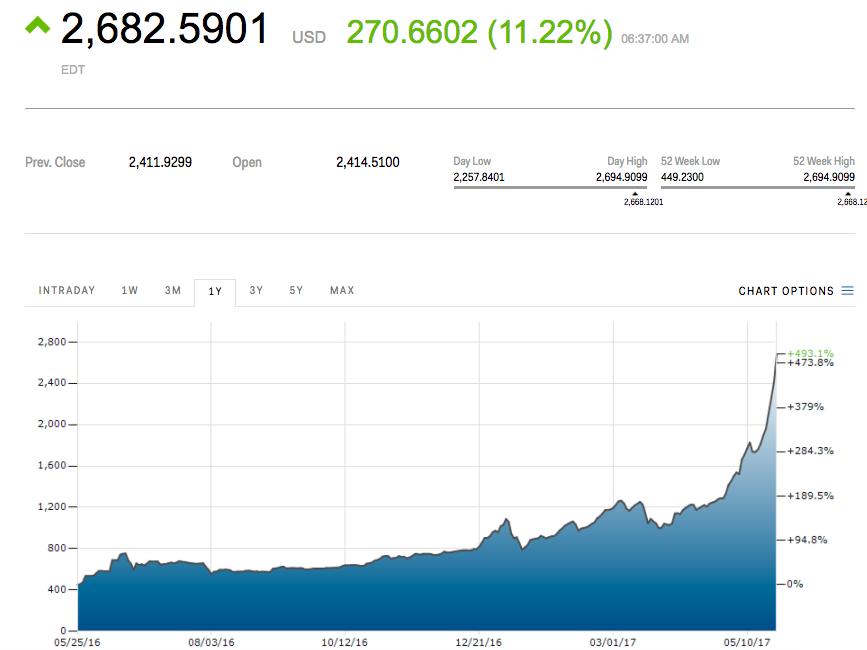 grafic bitcoin realitatea de a face bani pe bitcoin