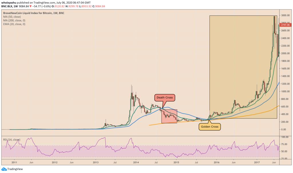 graficul cursului bitcoin în dolari tendințele comerțului mondial