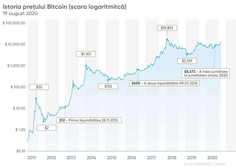 merită să cumpărați bitcoin unde să câștigi cu adevărat Bitcoin