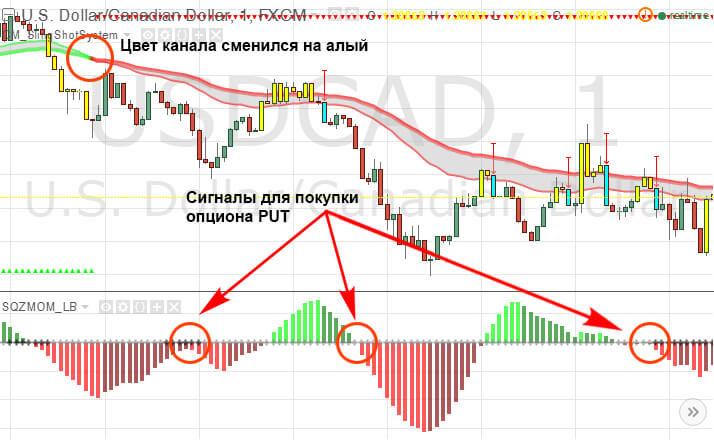 strategie de tranzacționare cu tendință descendentă opțiune binară grafic de prognoză